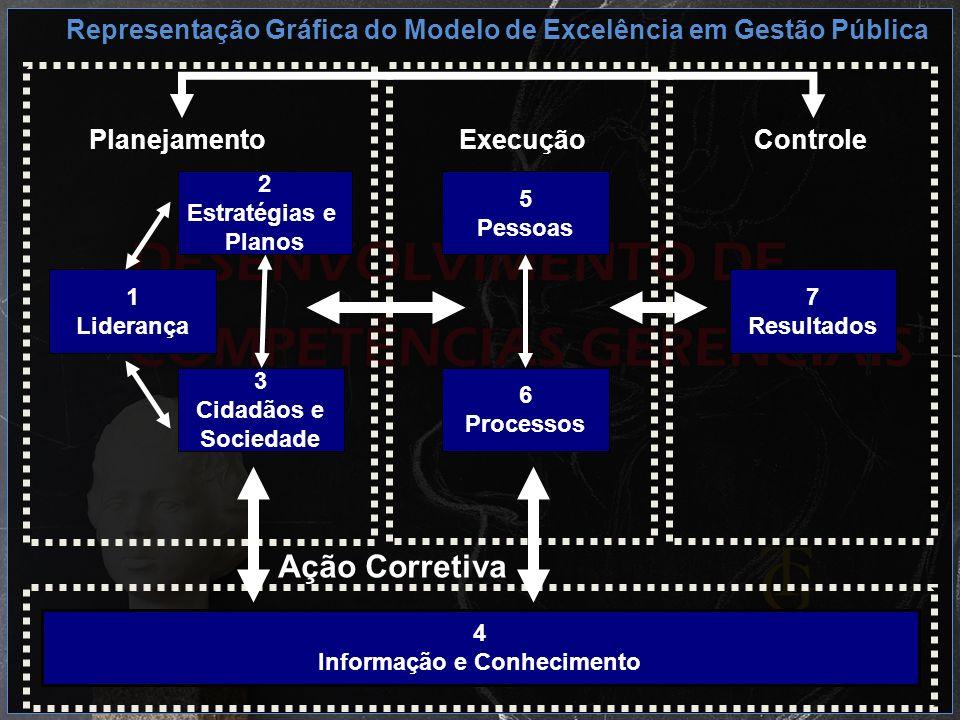 Representação Gráfica do Modelo de Excelência em Gestão Pública Ação Corretiva 4 Informação e Conhecimento 2 Estratégias e Planos 1 Liderança 3 Cidadã
