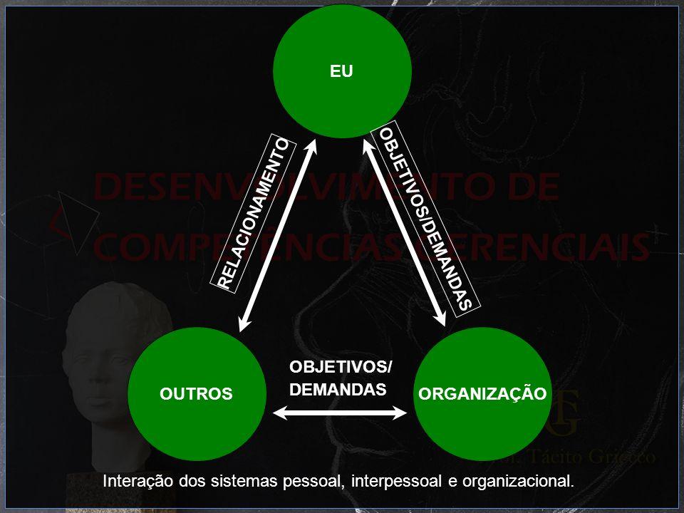 ORGANIZAÇÃOOUTROS EU OBJETIVOS/ DEMANDAS RELACIONAMENTO OBJETIVOS/DEMANDAS Interação dos sistemas pessoal, interpessoal e organizacional.