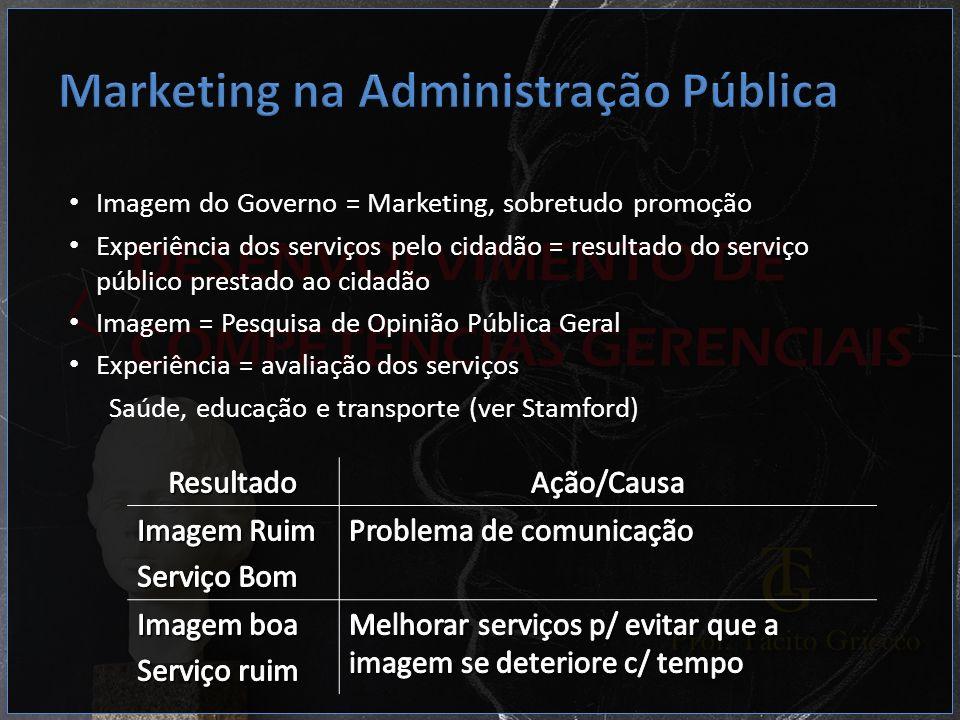 Imagem do Governo = Marketing, sobretudo promoção Experiência dos serviços pelo cidadão = resultado do serviço público prestado ao cidadão Imagem = Pe