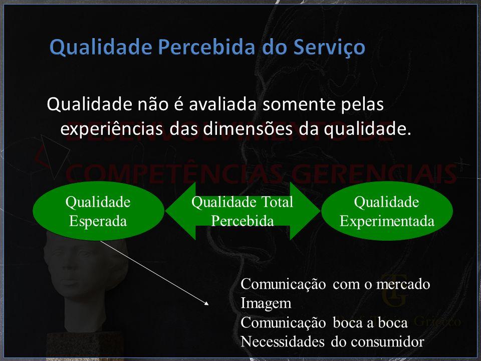 Qualidade não é avaliada somente pelas experiências das dimensões da qualidade. Qualidade Esperada Qualidade Experimentada Qualidade Total Percebida C