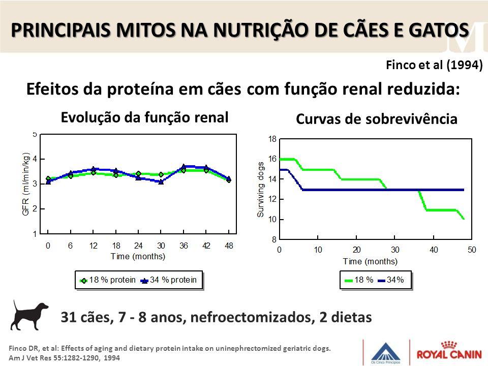PRINCIPAIS MITOS NA NUTRIÇÃO DE CÃES E GATOS Efeitos da proteína em cães com função renal reduzida: Evolução da função renal Curvas de sobrevivência F