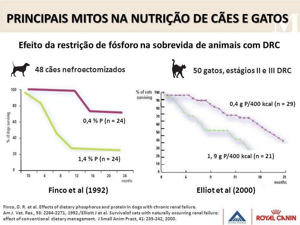 Efeito da restrição de fósforo na sobrevida de animais com DRC Finco, D. R. et al. Effects of dietary phosphorus and protein in dogs with chronic rena