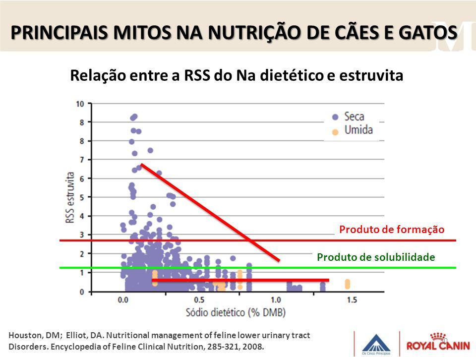 30 Relação entre a RSS do Na dietético e estruvita PRINCIPAIS MITOS NA NUTRIÇÃO DE CÃES E GATOS Houston, DM; Elliot, DA. Nutritional management of fel
