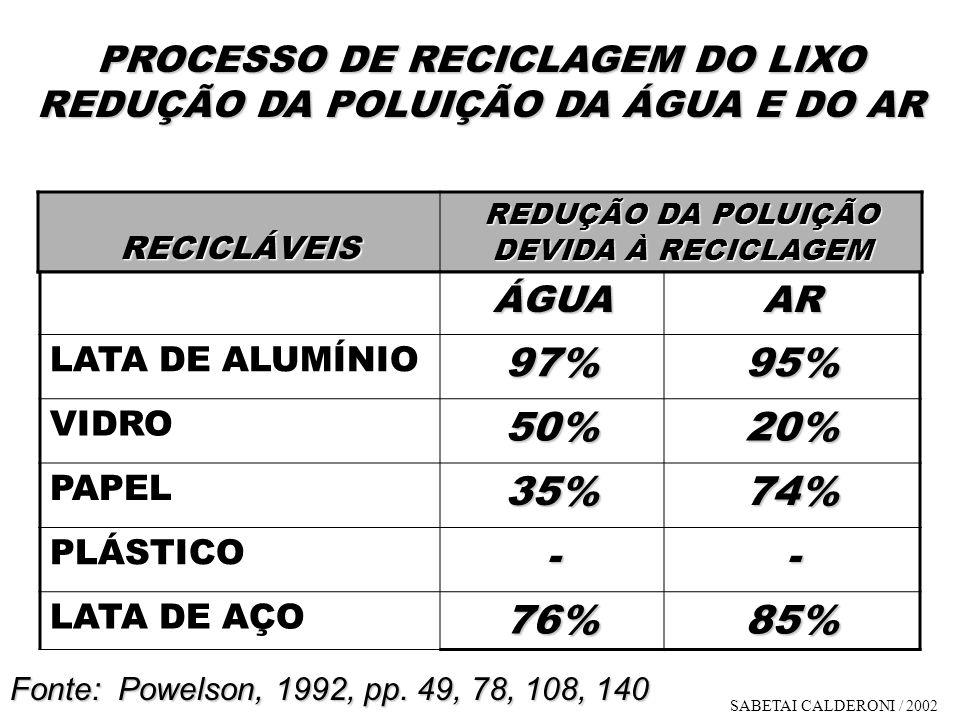 PROCESSO DE RECICLAGEM DO LIXO REDUÇÃO DA POLUIÇÃO DA ÁGUA E DO AR RECICLÁVEIS RECICLÁVEIS REDUÇÃO DA POLUIÇÃO DEVIDA À RECICLAGEM ÁGUAAR LATA DE ALUM