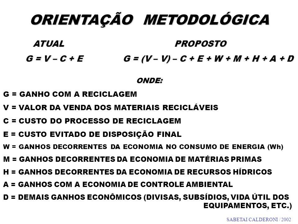 ORIENTAÇÃO METODOLÓGICA ATUAL PROPOSTO G = V – C + E G = (V – V) – C + E + W + M + H + A + D G = V – C + E G = (V – V) – C + E + W + M + H + A + D OND