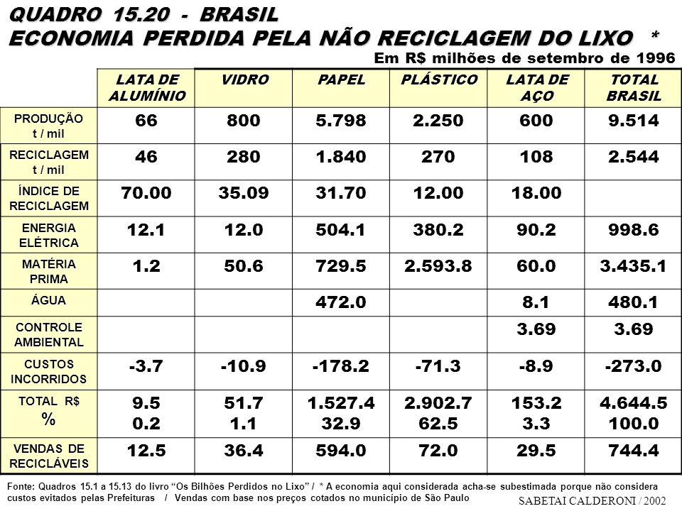 QUADRO 15.20 - BRASIL ECONOMIA PERDIDA PELA NÃO RECICLAGEM DO LIXO * LATA DE ALUMÍNIO VIDROPAPELPLÁSTICO LATA DE AÇO TOTAL BRASIL PRODUÇÃO t / mil 668