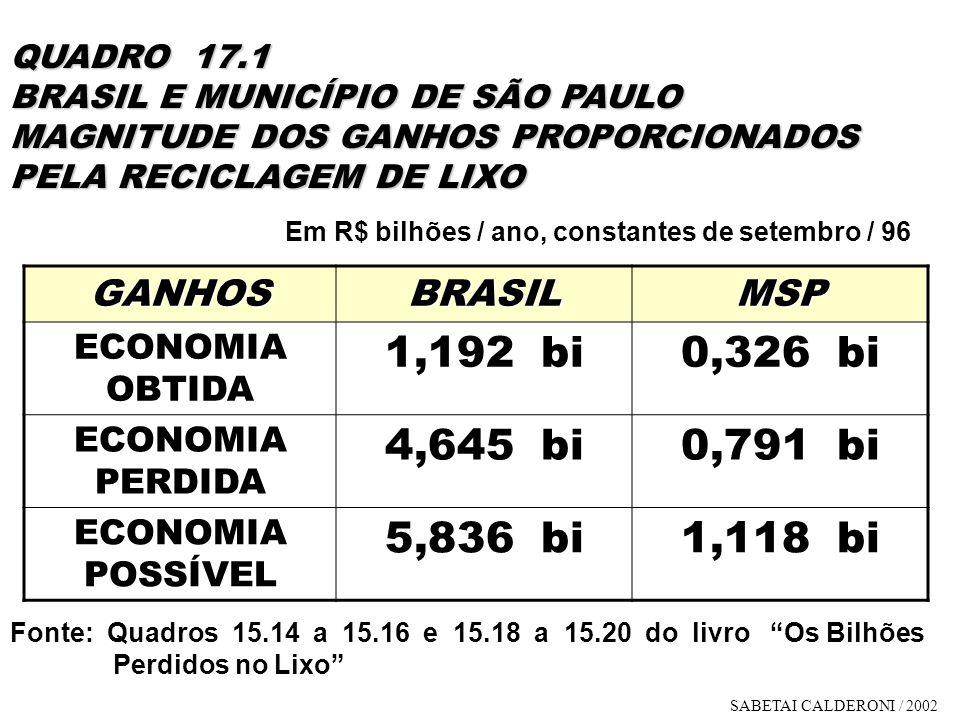 QUADRO 17.1 BRASIL E MUNICÍPIO DE SÃO PAULO MAGNITUDE DOS GANHOS PROPORCIONADOS PELA RECICLAGEM DE LIXO GANHOSBRASILMSP ECONOMIA OBTIDA 1,192 bi0,326