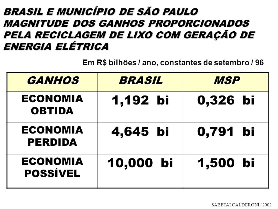 BRASIL E MUNICÍPIO DE SÃO PAULO MAGNITUDE DOS GANHOS PROPORCIONADOS PELA RECICLAGEM DE LIXO COM GERAÇÃO DE ENERGIA ELÉTRICA GANHOSBRASILMSP ECONOMIA O