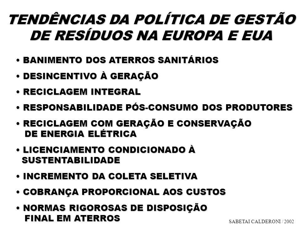 TENDÊNCIAS DA POLÍTICA DE GESTÃO DE RESÍDUOS NA EUROPA E EUA BANIMENTO DOS ATERROS SANITÁRIOS BANIMENTO DOS ATERROS SANITÁRIOS DESINCENTIVO À GERAÇÃO