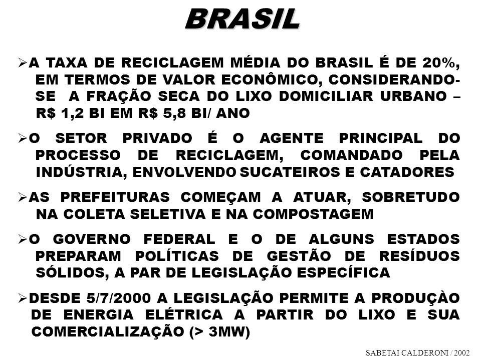 BRASIL A TAXA DE RECICLAGEM MÉDIA DO BRASIL É DE 20%, EM TERMOS DE VALOR ECONÔMICO, CONSIDERANDO- SE A FRAÇÃO SECA DO LIXO DOMICILIAR URBANO – R$ 1,2