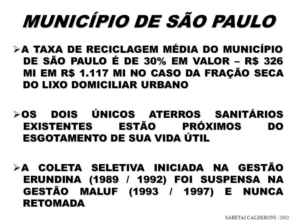 MUNICÍPIO DE SÃO PAULO A TAXA DE RECICLAGEM MÉDIA DO MUNICÍPIO DE SÃO PAULO É DE 30% EM VALOR – R$ 326 MI EM R$ 1.117 MI NO CASO DA FRAÇÃO SECA DO LIX