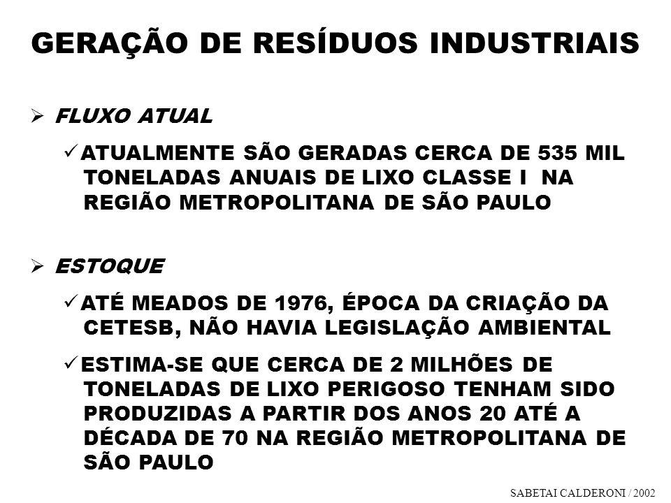 GERAÇÃO DE RESÍDUOS INDUSTRIAIS FLUXO ATUAL ATUALMENTE SÃO GERADAS CERCA DE 535 MIL TONELADAS ANUAIS DE LIXO CLASSE I NA REGIÃO METROPOLITANA DE SÃO P