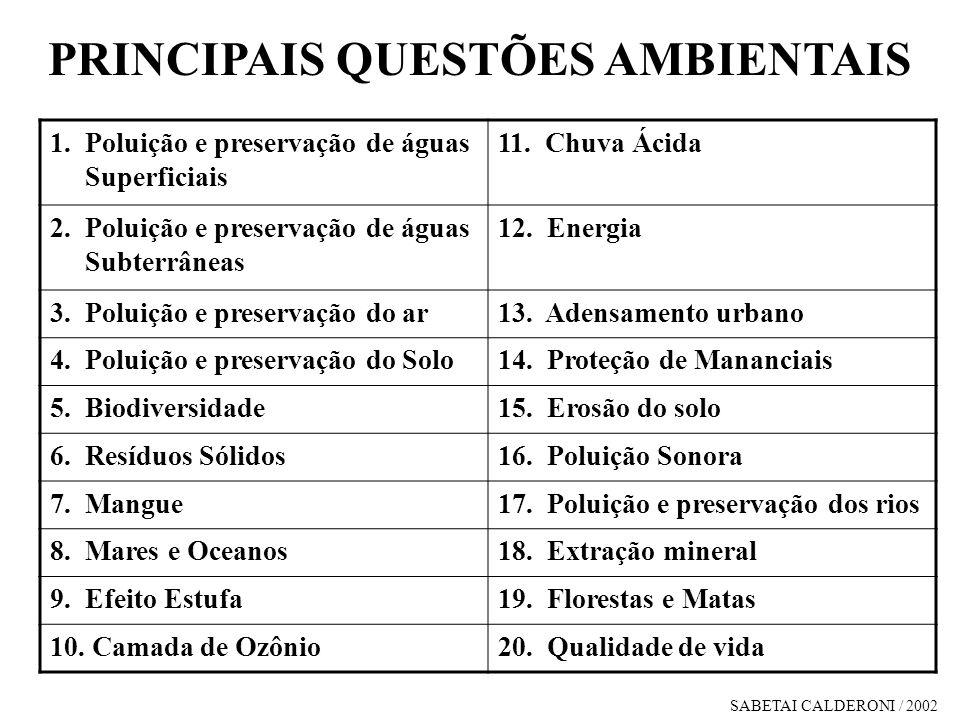 1. Poluição e preservação de águas Superficiais 11. Chuva Ácida 2. Poluição e preservação de águas Subterrâneas 12. Energia 3. Poluição e preservação