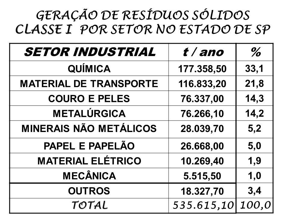 CLASSE I GERAÇÃO DE RESÍDUOS SÓLIDOS CLASSE I POR SETOR NO ESTADO DE SP SETOR INDUSTRIALt / ano QUÍMICA177.358,50 MATERIAL DE TRANSPORTE116.833,20 COU