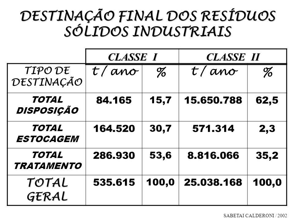 DESTINAÇÃO FINAL DOS RESÍDUOS SÓLIDOS INDUSTRIAIS TIPO DE DESTINAÇÃO t / ano % % TOTAL DISPOSIÇÃO 84.165 15,7 15.650.78862,5 TOTAL ESTOCAGEM 164.520 3