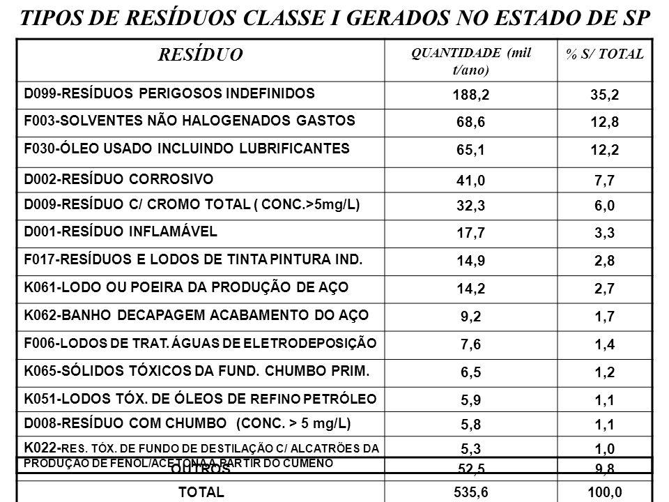 TIPOS DE RESÍDUOS CLASSE I GERADOS NO ESTADO DE SP RESÍDUO QUANTIDADE ( mil t/ano ) % S/ TOTAL D099-RESÍDUOS PERIGOSOS INDEFINIDOS 188,235,2 F003-SOLV