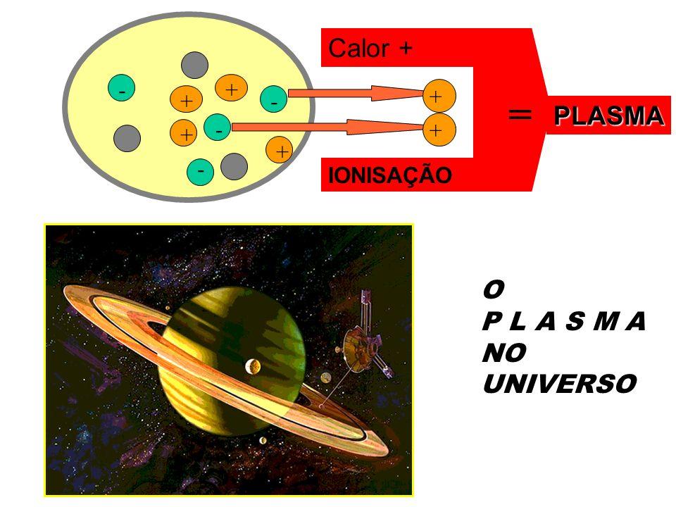 +- + + - - - + + + Calor + PLASMA O P L A S M A NO UNIVERSO = IONISAÇÃO