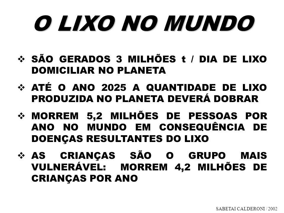 O LIXO NO MUNDO SÃO GERADOS 3 MILHÕES t / DIA DE LIXO DOMICILIAR NO PLANETA ATÉ O ANO 2025 A QUANTIDADE DE LIXO PRODUZIDA NO PLANETA DEVERÁ DOBRAR MOR