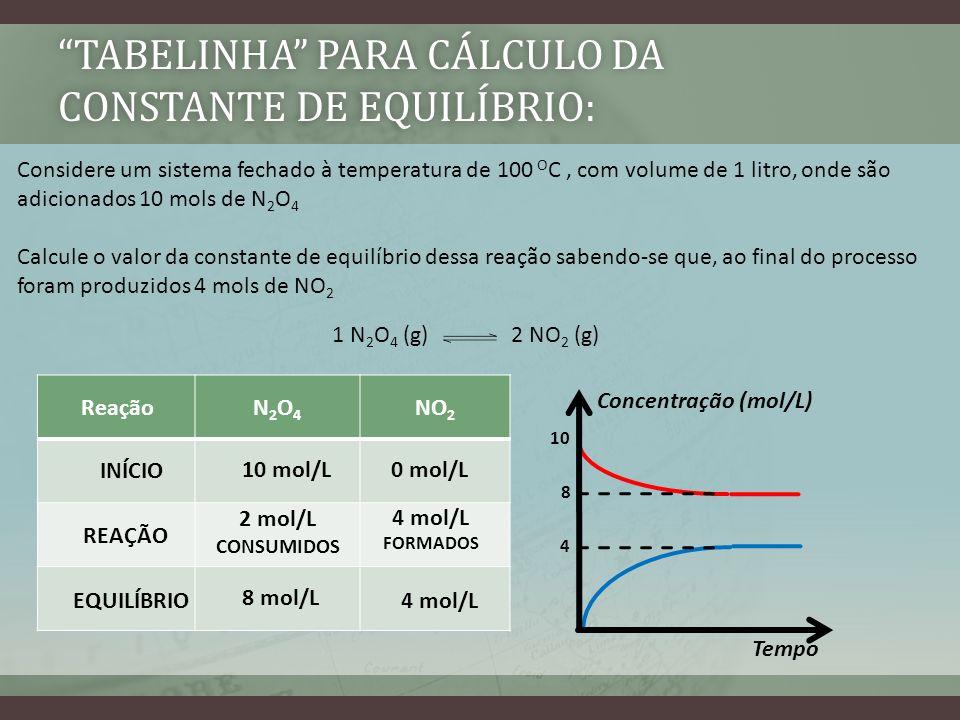 TABELINHA PARA CÁLCULO DA CONSTANTE DE EQUILÍBRIO: Considere um sistema fechado à temperatura de 100 O C, com volume de 1 litro, onde são adicionados