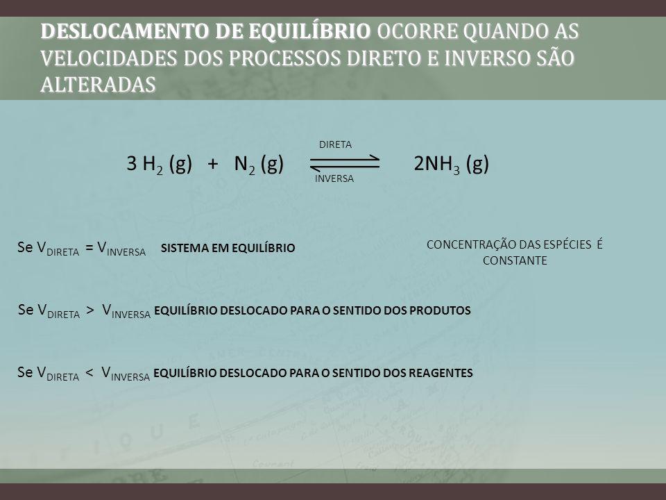DESLOCAMENTO DE EQUILÍBRIO OCORRE QUANDO AS VELOCIDADES DOS PROCESSOS DIRETO E INVERSO SÃO ALTERADAS 3 H 2 (g) + N 2 (g) 2NH 3 (g) DIRETA INVERSA Se V