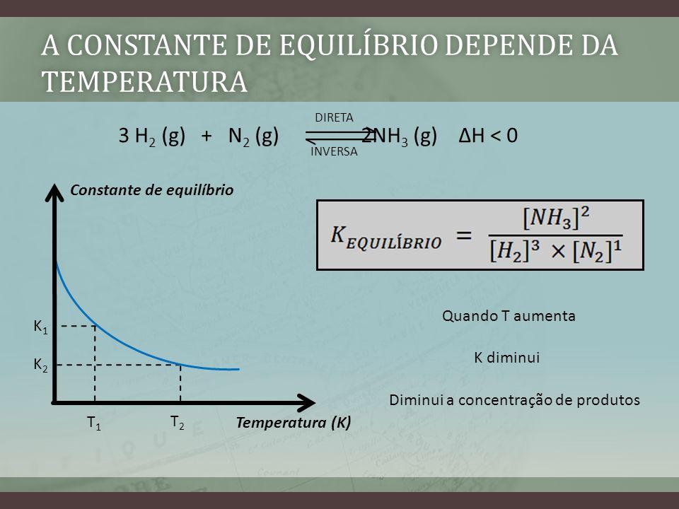 A CONSTANTE DE EQUILÍBRIO DEPENDE DA TEMPERATURA 3 H 2 (g) + N 2 (g) 2NH 3 (g) H < 0 DIRETA INVERSA Constante de equilíbrio Temperatura (K) T1T1 T2T2