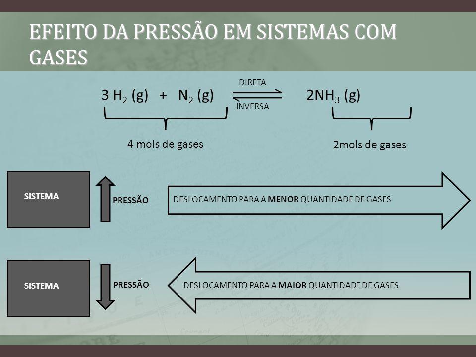 EFEITO DA PRESSÃO EM SISTEMAS COM GASES 3 H 2 (g) + N 2 (g) 2NH 3 (g) DIRETA INVERSA 4 mols de gases 2mols de gases SISTEMA PRESSÃO SISTEMA PRESSÃO DE