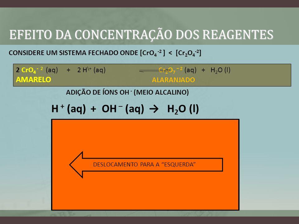 EFEITO DA CONCENTRAÇÃO DOS REAGENTES 2 CrO 4 - 2 (aq) + 2 H \+ (aq) Cr 2 O 7 – 2 (aq) + H 2 O (l) AMARELO ALARANJADO ADIÇÃO DE ÍONS OH - (MEIO ALCALIN