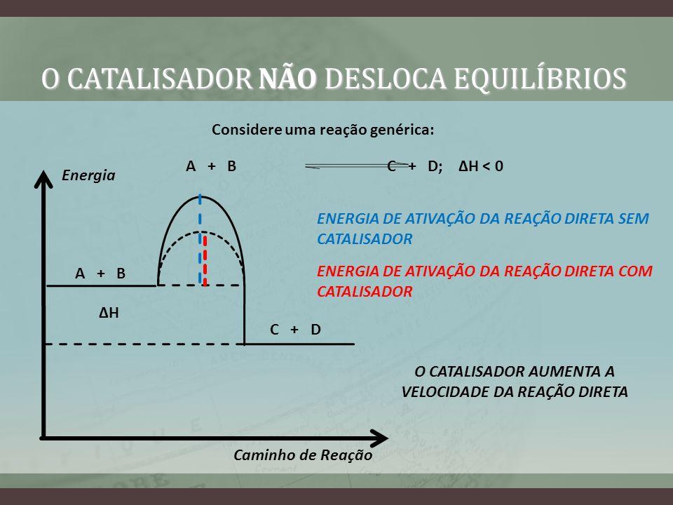 O CATALISADOR NÃO DESLOCA EQUILÍBRIOS Considere uma reação genérica: A + B C + D; H < 0 Energia Caminho de Reação H A + B C + D ENERGIA DE ATIVAÇÃO DA