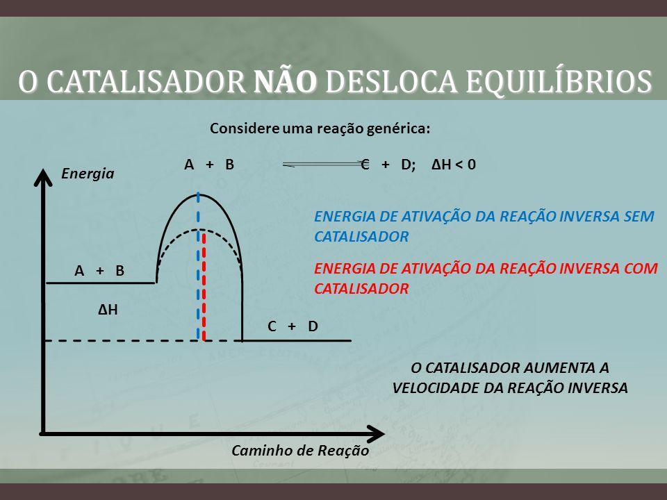 Considere uma reação genérica: A + B C + D; H < 0 Energia Caminho de Reação H A + B C + D ENERGIA DE ATIVAÇÃO DA REAÇÃO INVERSA SEM CATALISADOR ENERGI