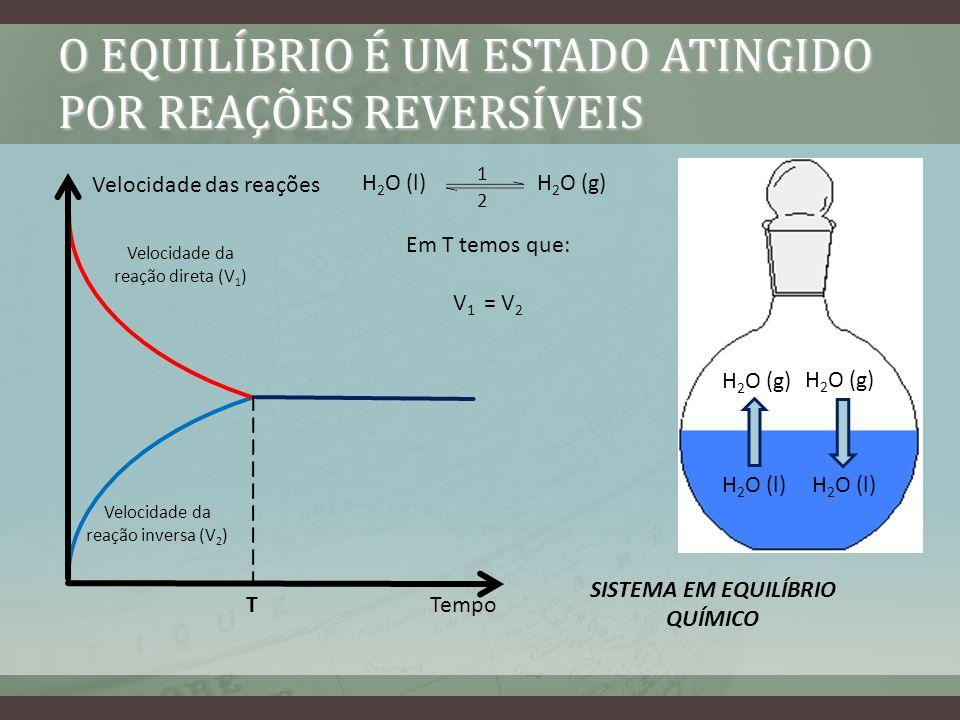 O EQUILÍBRIO É UM ESTADO ATINGIDO POR REAÇÕES REVERSÍVEIS Velocidade das reações Tempo Velocidade da reação inversa (V 2 ) Velocidade da reação direta