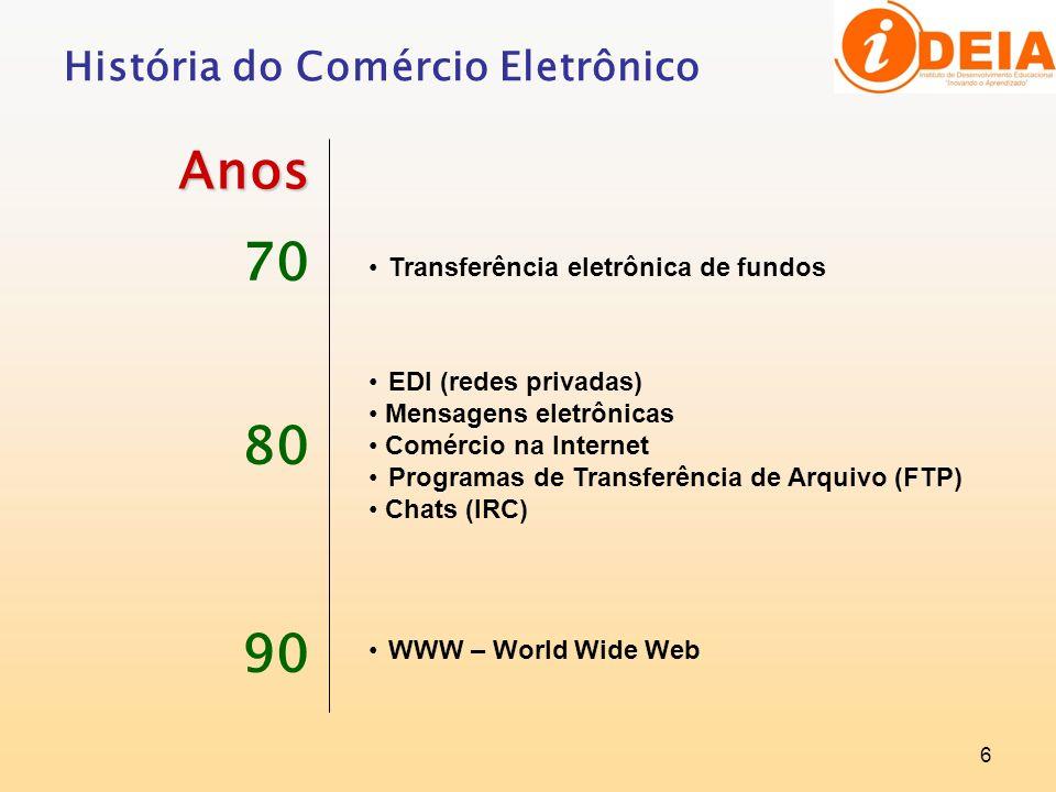 6 História do Comércio Eletrônico Anos 70 80 90 Transferência eletrônica de fundos EDI (redes privadas) Mensagens eletrônicas Comércio na Internet Pro