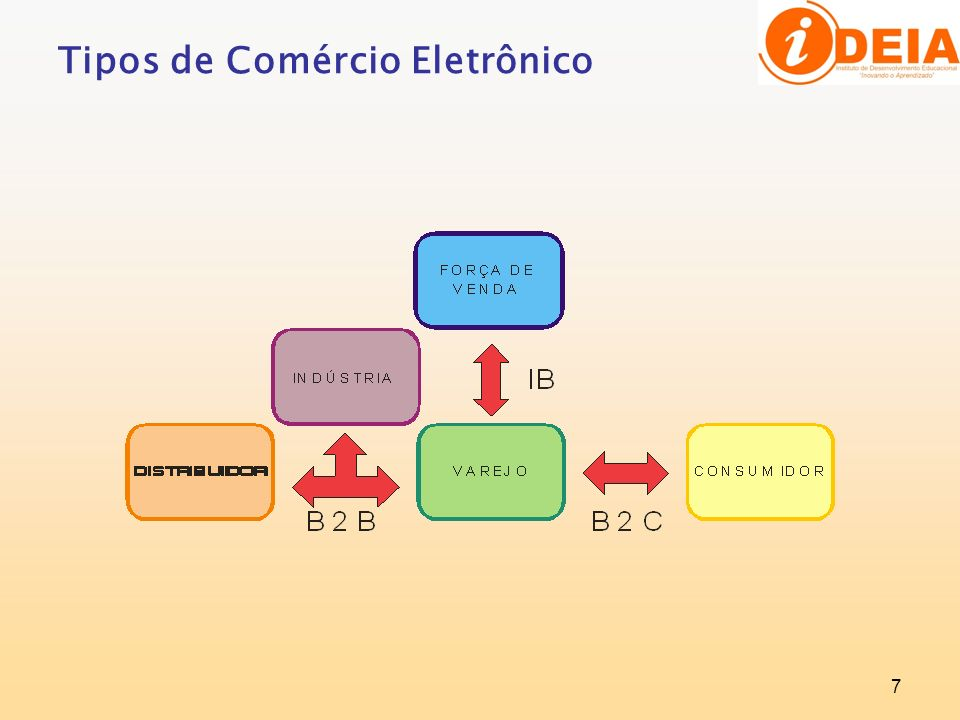 8 Modelos de negócio são as diversas formatações que os empreendimentos adquirem ao utilizar a Internet como canal primário ou secundário de comercialização.