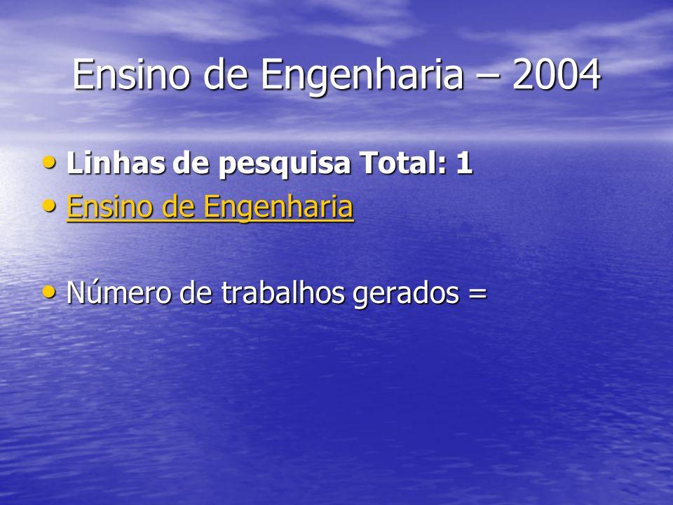 Ensino de Engenharia – 2004 Linhas de pesquisa Total: 1 Linhas de pesquisa Total: 1 Ensino de Engenharia Ensino de Engenharia Ensino de Engenharia Ensino de Engenharia Número de trabalhos gerados = Número de trabalhos gerados =