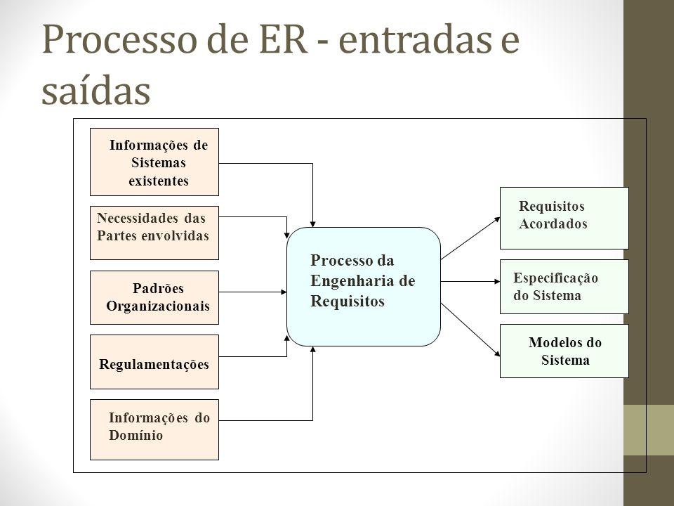 Processo de ER - entradas e saídas Informações de Sistemas existentes Necessidades das Partes envolvidas Padrões Organizacionais Regulamentações Informações do Domínio Processo da Engenharia de Requisitos Acordados Especificação do Sistema Modelos do Sistema