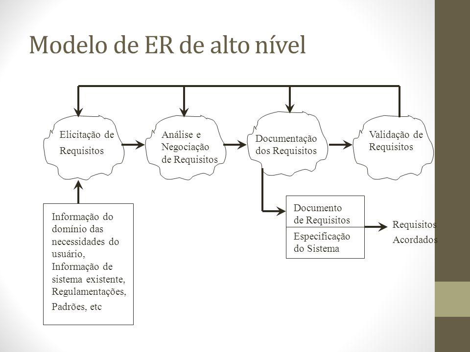 Modelo de ER de alto nível Elicitação de Requisitos Análise e Negociação de Requisitos Documentação dos Requisitos Validação de Requisitos Informação do domínio das necessidades do usuário, Informação de sistema existente, Regulamentações, Padrões, etc Documento de Requisitos Especificação do Sistema Requisitos Acordados