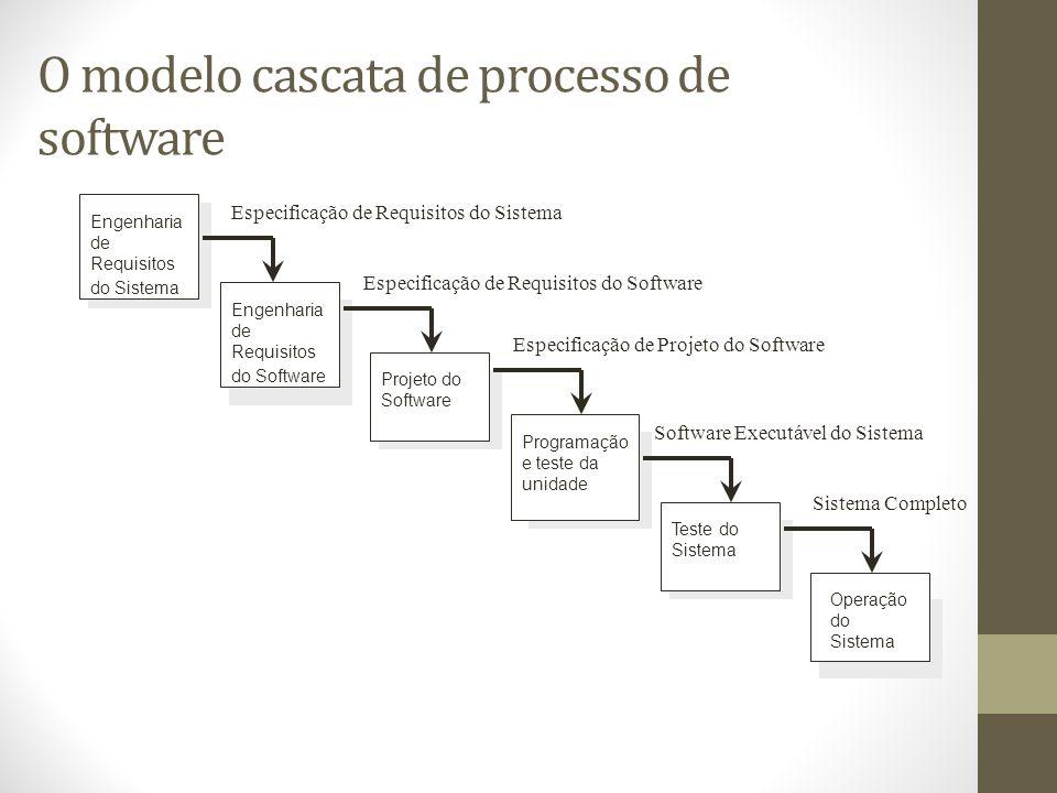 O modelo cascata de processo de software Engenharia de Requisitos do Sistema Engenharia de Requisitos do Software Projeto do Software Programação e teste da unidade Teste do Sistema Operação do Sistema Especificação de Requisitos do Sistema Especificação de Requisitos do Software Especificação de Projeto do Software Software Executável do Sistema Sistema Completo