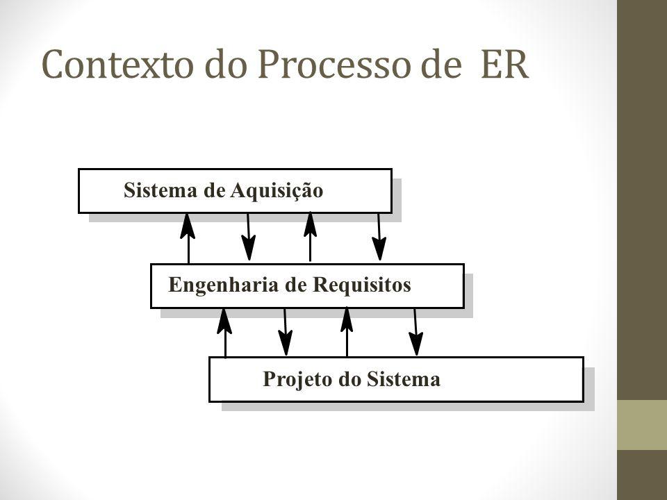 Contexto do Processo de ER Sistema de Aquisição Engenharia de Requisitos Projeto do Sistema