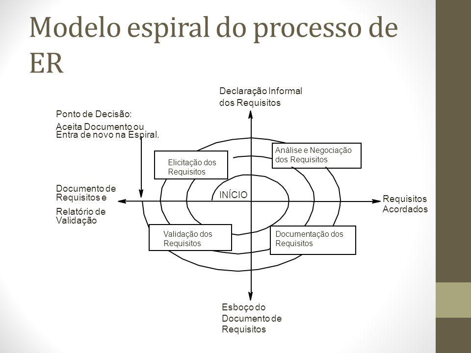 Modelo espiral do processo de ER INÍCIO Requisitos Acordados Documento de Requisitos e Relatório de Validação Declaração Informal dos Requisitos Ponto de Decisão: Aceita Documento ou Entra de novo na Espiral.
