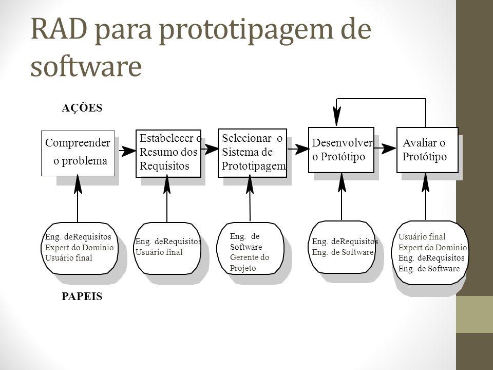 RAD para prototipagem de software AÇÕES Compreender o problema Estabelecer o Resumo dos Requisitos Selecionar o Sistema de Prototipagem Desenvolver o Protótipo Avaliar o Protótipo PAPEIS Eng.