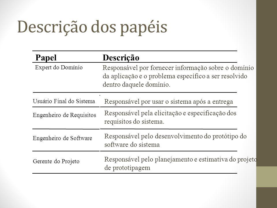 Descrição dos papéis PapelDescrição Expert do Domínio Responsável por fornecer informação sobre o domínio da aplicação e o problema específico a ser resolvido dentro daquele domínio.