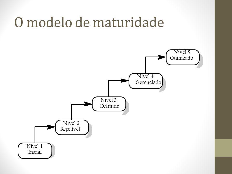 O modelo de maturidade