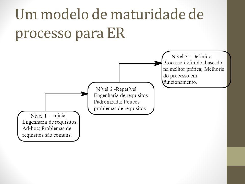 Um modelo de maturidade de processo para ER - Inicial Engenharia de requisitos Ad-hoc; Problemas de requisitos são comuns. Nível 1 Nível 2 -Repetível