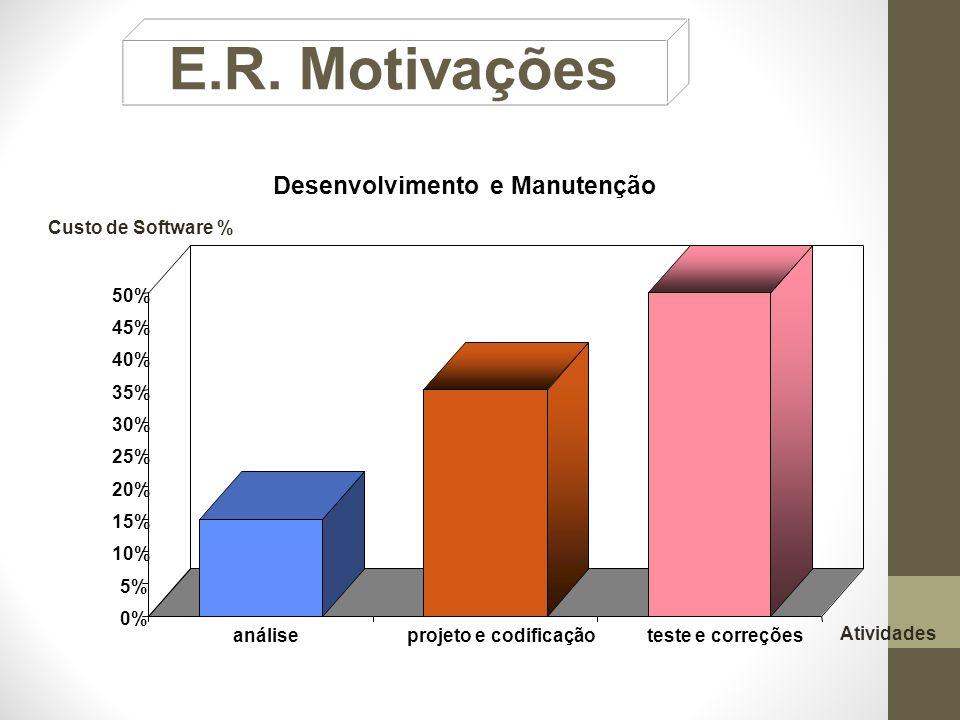 Desenvolvimento e Manutenção 0% 5% 10% 15% 20% 25% 30% 35% 40% 45% 50% análiseprojeto e codificaçãoteste e correções Custo de Software % Atividades E.R.