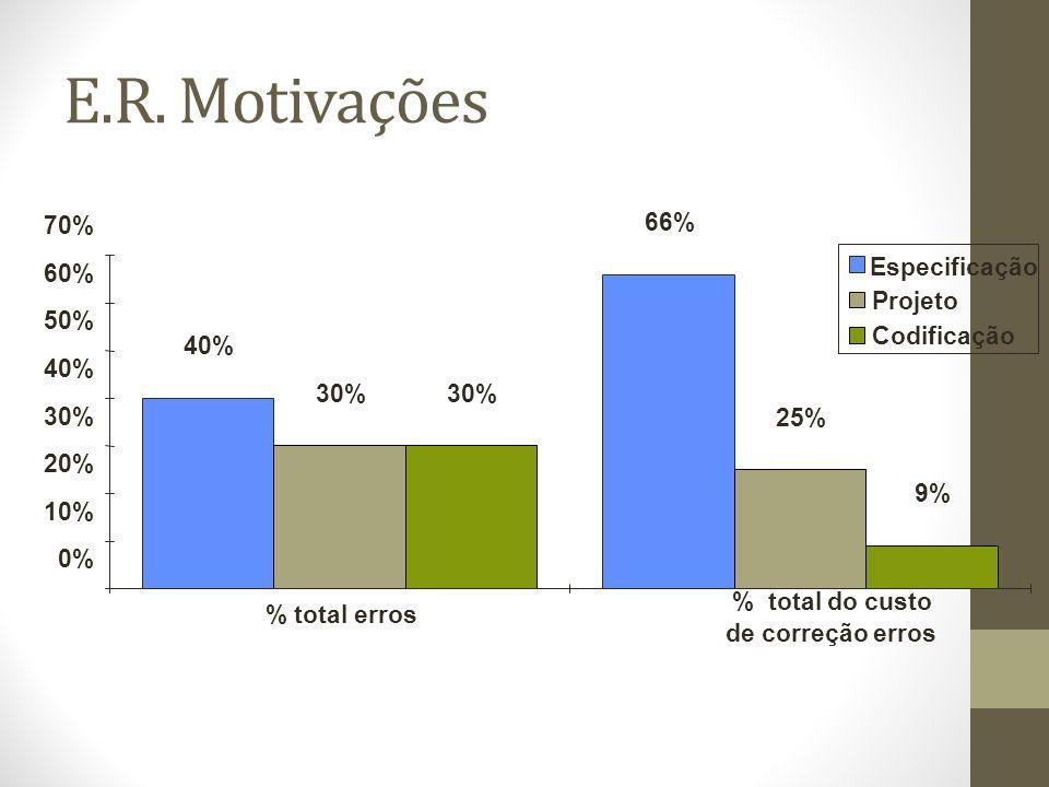% total erros % total do custo de correção erros 0% 10% 20% 30% 40% 50% 60% 70% 40% 66% 30% 25% 30% 9% Especificação Projeto Codificação