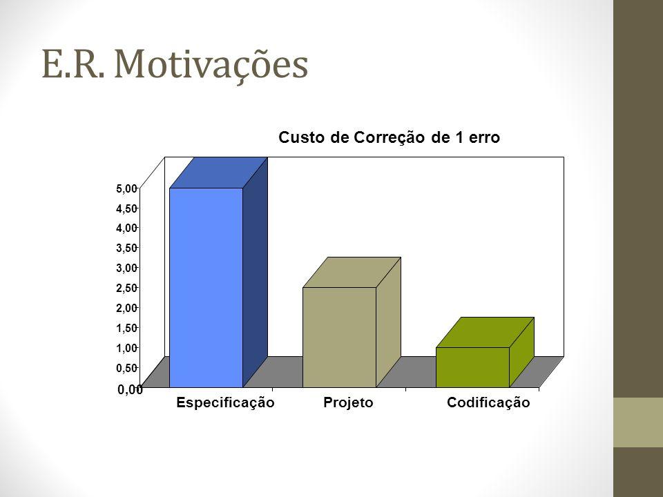 E.R. Motivações EspecificaçãoProjetoCodificação 0,00 0,50 1,00 1,50 2,00 2,50 3,00 3,50 4,00 4,50 5,00 Custo de Correção de 1 erro