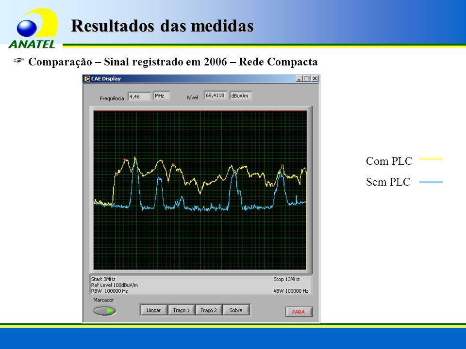 Comparação – Sinal registrado em 2006 – Rede Compacta Com PLC Sem PLC Resultados das medidas