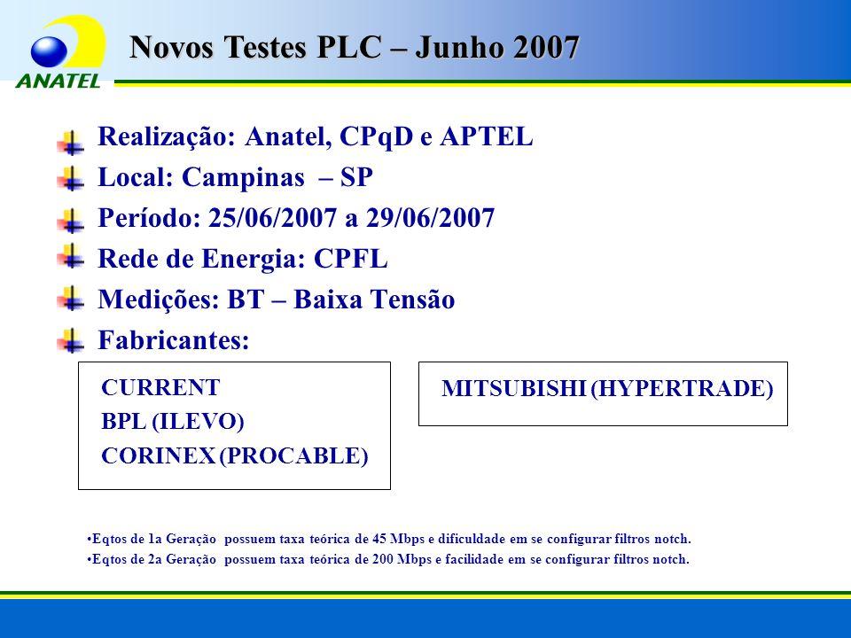 Realização: Anatel, CPqD e APTEL Local: Campinas – SP Período: 25/06/2007 a 29/06/2007 Rede de Energia: CPFL Medições: BT – Baixa Tensão Fabricantes: Novos Testes PLC – Junho 2007 CURRENT BPL (ILEVO) CORINEX (PROCABLE) MITSUBISHI (HYPERTRADE) Eqtos de 1a Geração possuem taxa teórica de 45 Mbps e dificuldade em se configurar filtros notch.