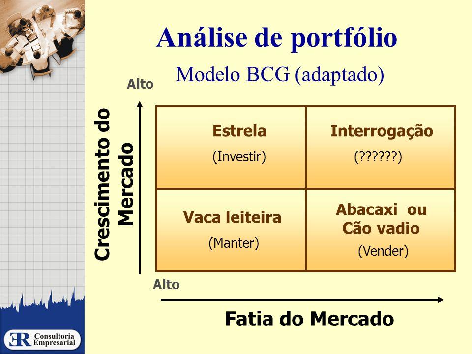 Análise de portfólio Modelo BCG (adaptado) EstrelaInterrogação Abacaxi ou Cão vadio Vaca leiteira (Investir)(??????) (Manter) (Vender) Crescimento do