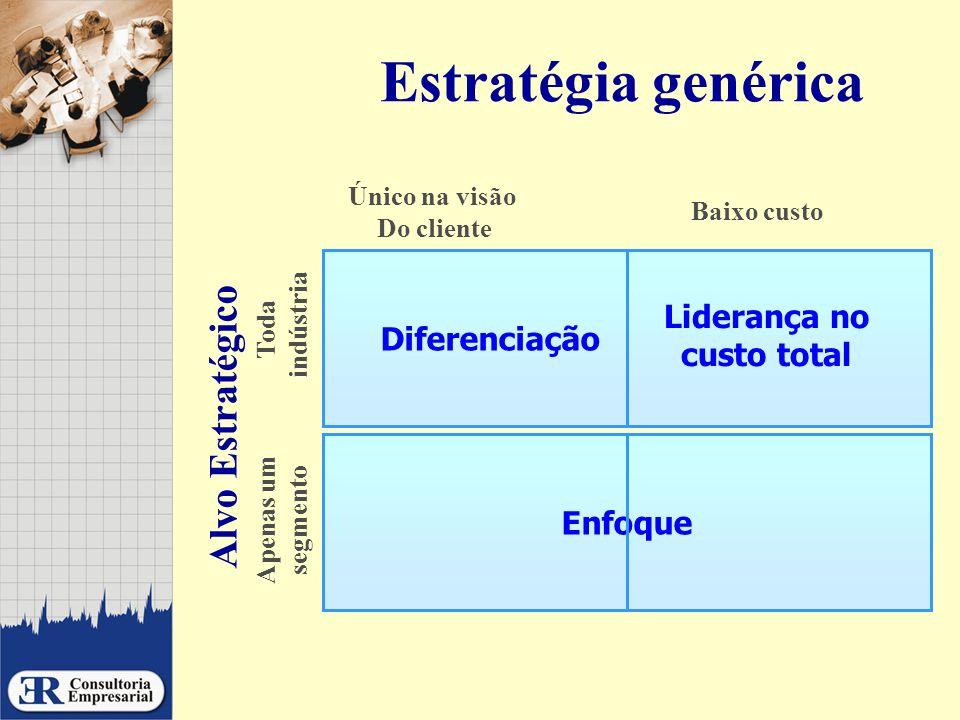Estratégia genérica Alvo Estratégico Enfoque Liderança no custo total Diferenciação Toda indústria Apenas um segmento Único na visão Do cliente Baixo