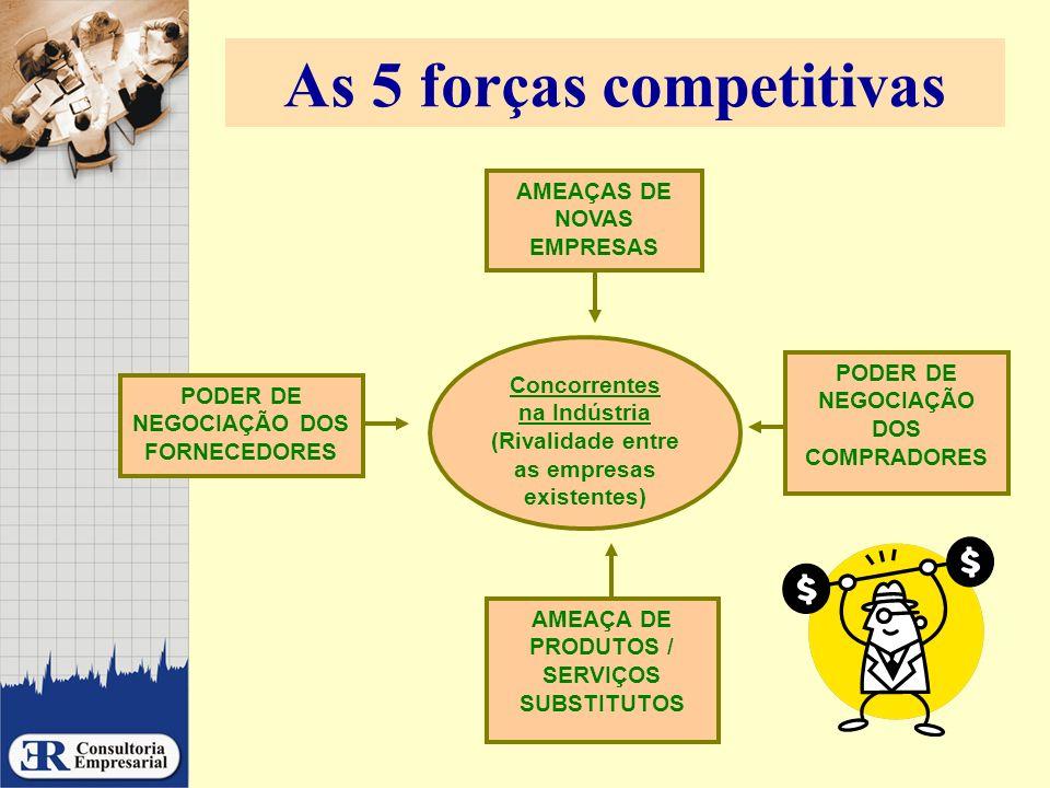 As 5 forças competitivas Concorrentes na Indústria (Rivalidade entre as empresas existentes) AMEAÇA DE PRODUTOS / SERVIÇOS SUBSTITUTOS AMEAÇAS DE NOVA